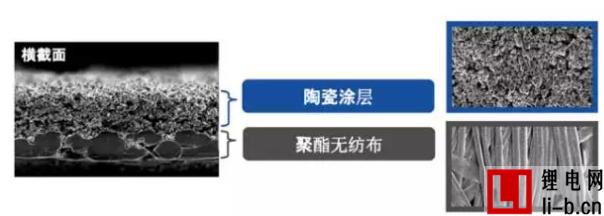 三菱制纸如何制备超400℃耐高温锂电池隔膜