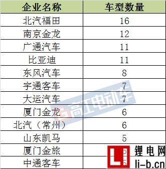 201款新能源车入选第六批推荐目录 北汽福田/南京金龙车型数量排名前二