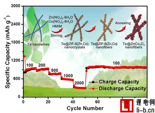 长春应化所新型锂电池负极材料制备研究获突破