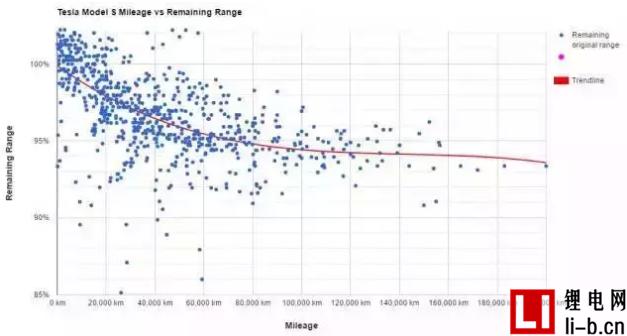 特斯拉电机再升级 如何行驶100万英里性能无衰减?