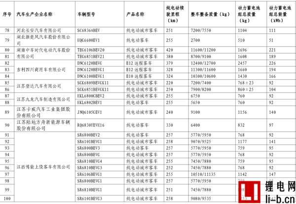 665款车型入选第11批《免征车辆购置税新能源汽车车型目录》