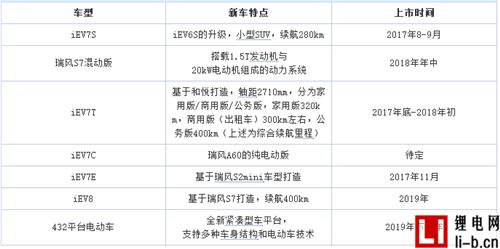 iEV7S将于8-9月上市 江淮新能源计划曝光