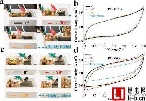 图3. PG-MSCs和PG-SSCs柔性对比