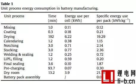 车用动力锂离子电池生产耗能分析
