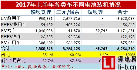 2017年6月电动车锂电装机2.39GWh,同比增长26%