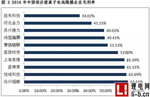2016年中国锂离子电池隔膜企业出货量十五强榜单出炉