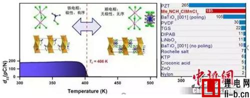 新型分子铁电材料竟能通过拉升和挤压发电