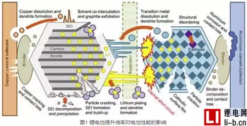 提升锂电池倍率对电池性能有哪些影响?