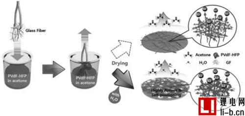 凝胶聚合物电解质如何通过结构化提升倍率性能