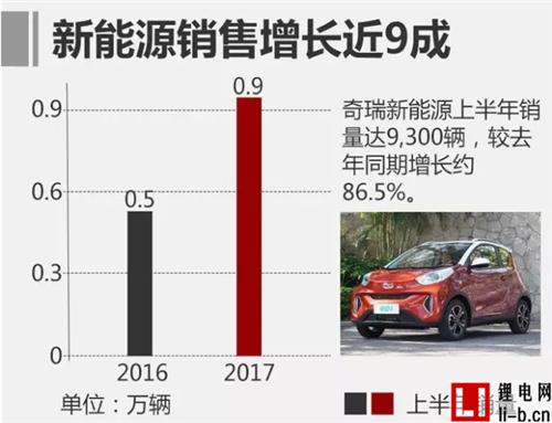 中国品牌车企销量盘点! 上汽/吉利大增