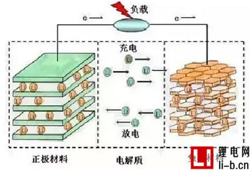 锂电池发生鼓胀或爆炸原因简析