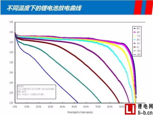 深扒比亚迪新款e6电池技术