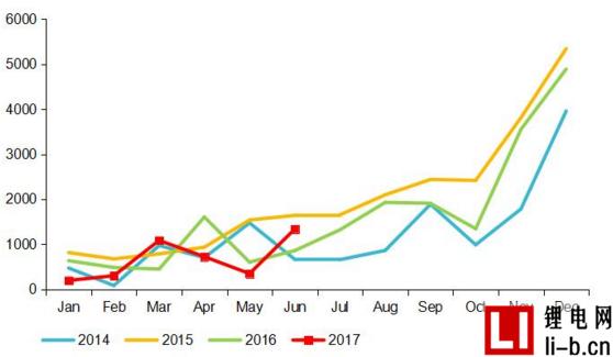 混合动力客车市场水涨船高  6月产量2017上半年占1/3