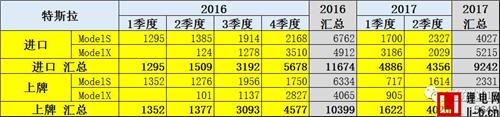 2017上半年我国新能源车进口1.11万台 同比增长229%