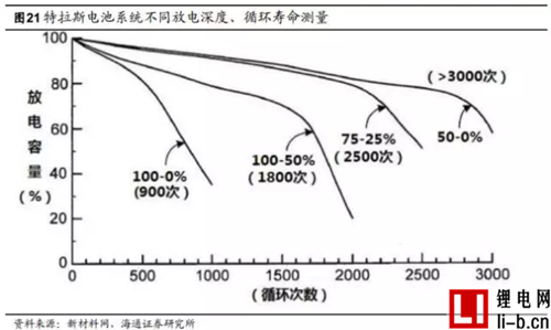 特斯拉电池管理系统深度剖析