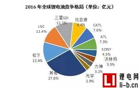 2016年全球锂电池竞争格局
