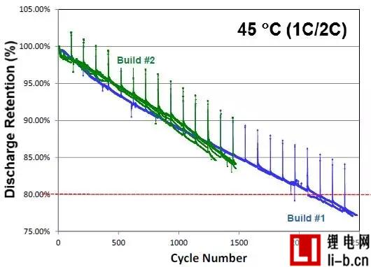 图4 230Wh/kg电池性能表现