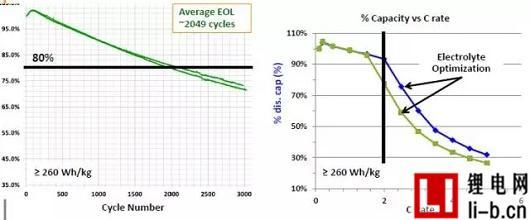 图6 目前250Wh/kg的性能表现