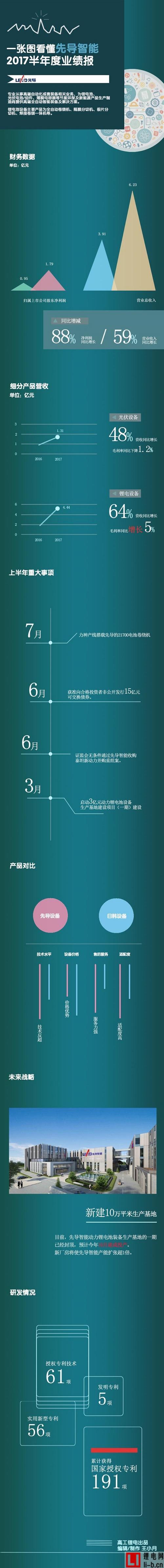 一张图看懂先导智能上半年度业绩报告