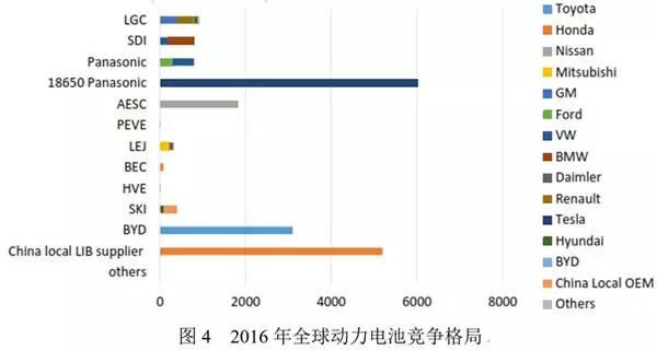 新能源汽车产业链的竞争,不能忽视整车与动力电池的合资合作
