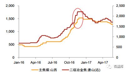 煤炭价格去年11月份开始大幅上涨