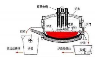 电弧炉炼钢工艺示意图