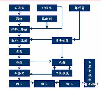 石墨电极工艺流程图