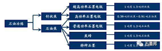 石墨电极原材料结构分析图