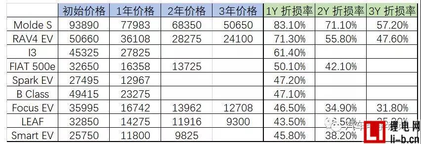 二手电动汽车价格.jpg
