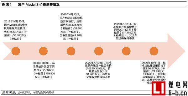 特斯拉降价路线图.JPEG
