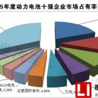 2015锂电池市场份额分析,动力电池部分