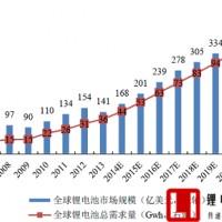 中日韩垄断全球市场,日本份额超60%