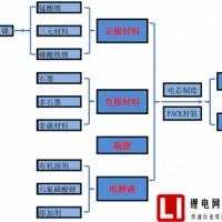 2016年中国锂电池行业市场现状分析及发展趋势预测