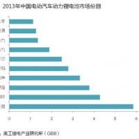 中国电动汽车用动力锂电池产值前十名