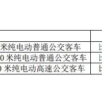 比亚迪中标深圳近20亿纯电动公交客车项目