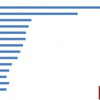 电动汽车品牌知名度排名