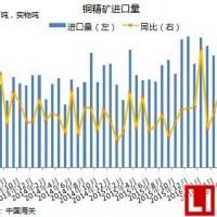 6月中国铜矿砂及其精矿进口135万吨 上半年累计进口804万吨