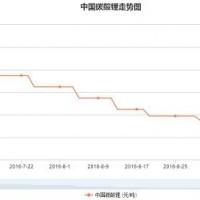中国碳酸锂价格连续三个月下跌