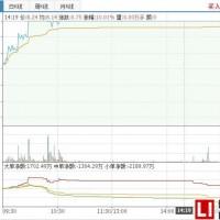 奥克股份控股股东完成增持计划,股票涨停