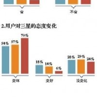国行Note 7爆炸6起,7成用户称不会再买三星手机