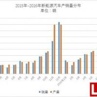 中汽协发布9月份新能源汽车产销数据