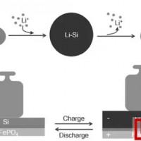 锂离子电池硅负极膨胀的妙用