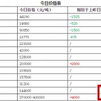 11月16日锂电产业原材料价格行情走势