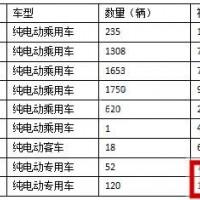 北京第四批新能源汽车财政补贴3.09亿元