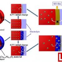 氧缺陷纳米SnO2包覆层提升富锂材料循环性能和倍率性能