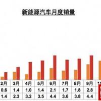 中汽协数据:中国2016年前11月新能源汽车生产42.7万辆