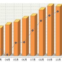 10月全国锂电池产量同比增长54.62%