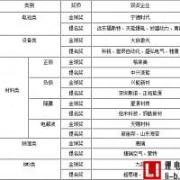 宁德时代/大族激光/格林美等27家企业上榜高工锂电金球奖