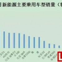 中国新能源汽车市场格局悄然改变