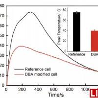新型热失控抑制剂提升锂离子电池安全性